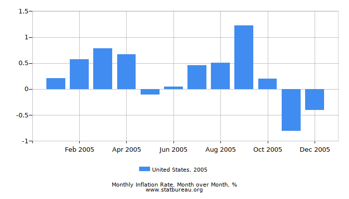 2005 United States Inflation Rate: Month to Month