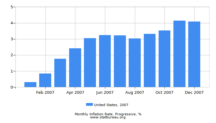 2007 United States Progressive Inflation Rate