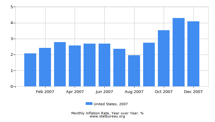 2007 United States Inflation Rate: Year over Year