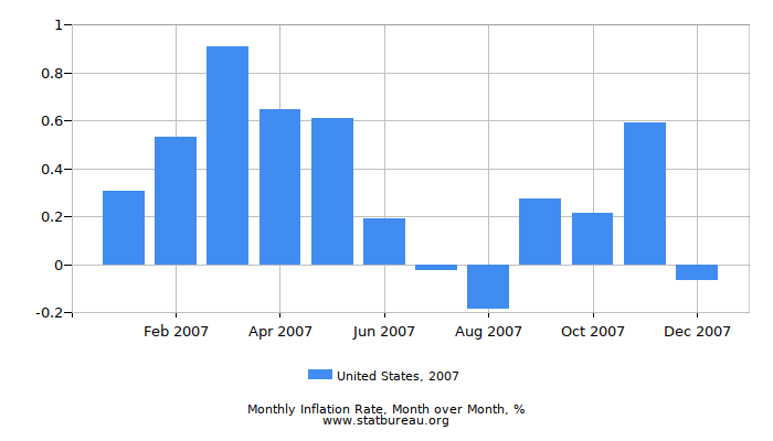 2007 United States Inflation Rate: Month to Month