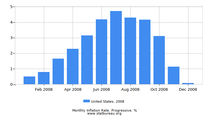 2008 United States Progressive Inflation Rate