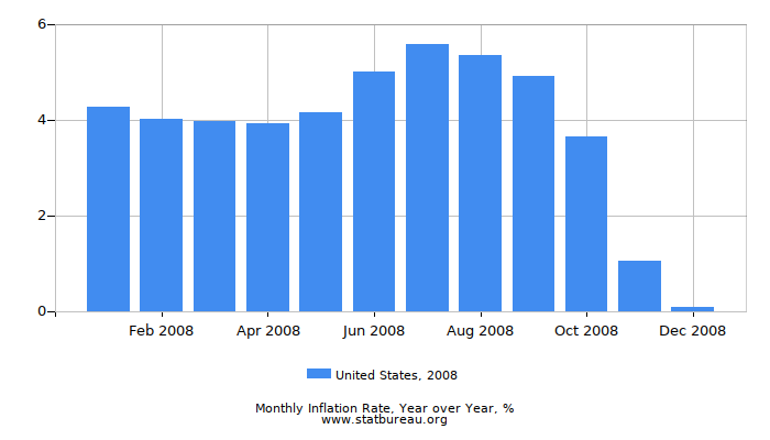 2008 United States Inflation Rate: Year over Year
