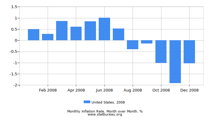 2008 United States Inflation Rate: Month to Month