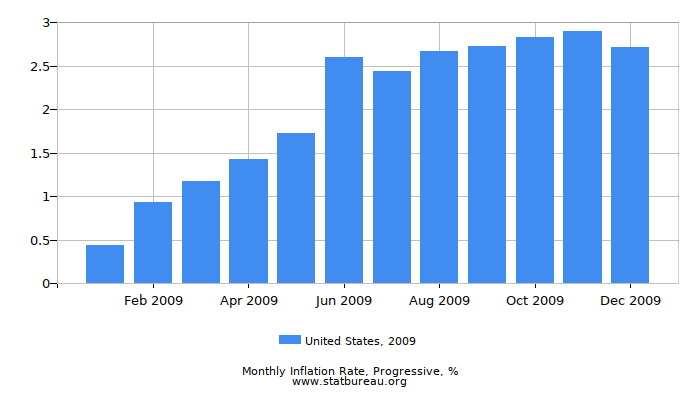 2009 United States Progressive Inflation Rate