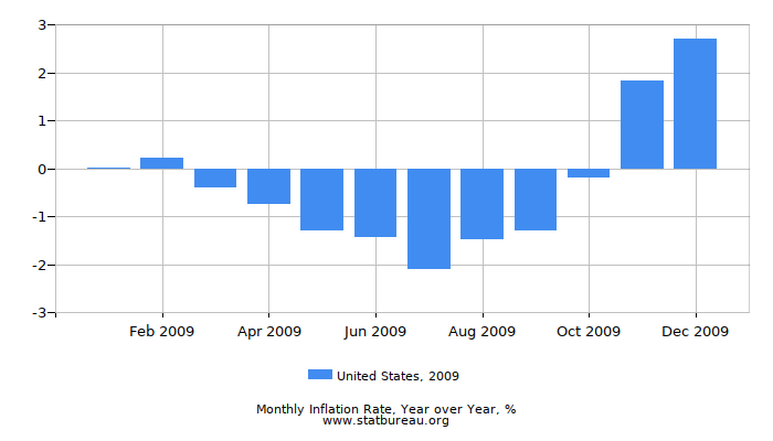 2009 United States Inflation Rate: Year over Year