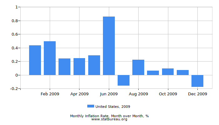 2009 United States Inflation Rate: Month to Month