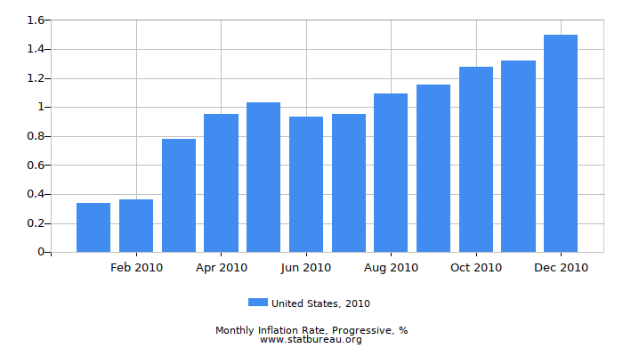 2010 United States Progressive Inflation Rate