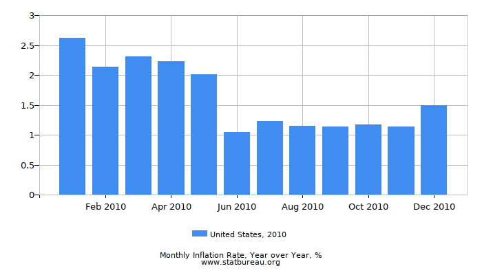 2010 United States Inflation Rate: Year over Year