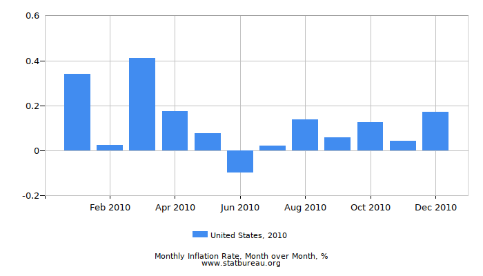 2010 United States Inflation Rate: Month to Month