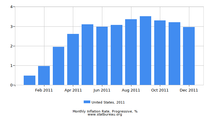 2011 United States Progressive Inflation Rate