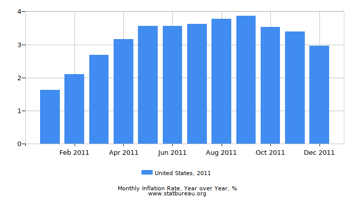 2011 United States Inflation Rate: Year over Year
