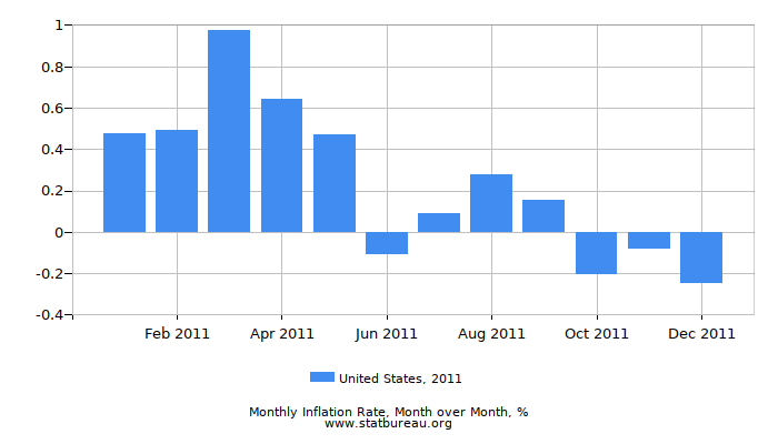 2011 United States Inflation Rate: Month to Month