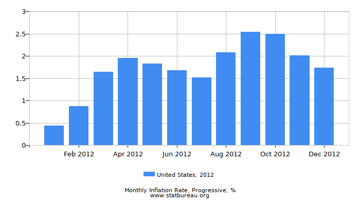 2012 United States Progressive Inflation Rate
