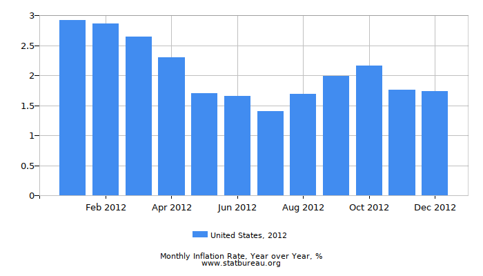 2012 United States Inflation Rate: Year over Year