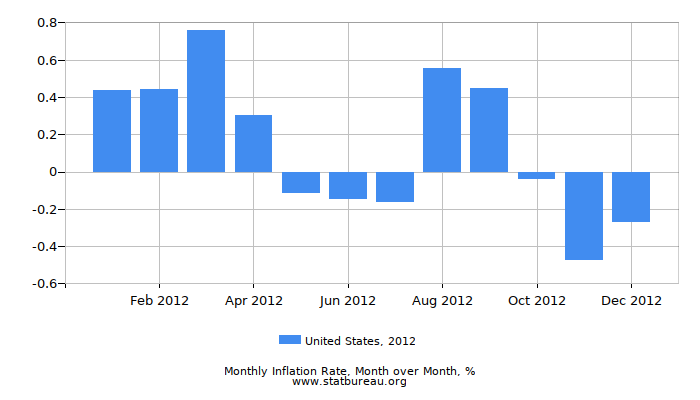 2012 United States Inflation Rate: Month to Month