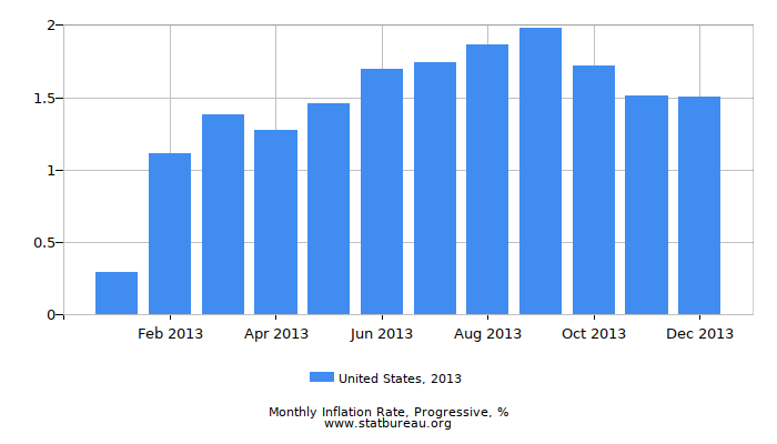 2013 United States Progressive Inflation Rate