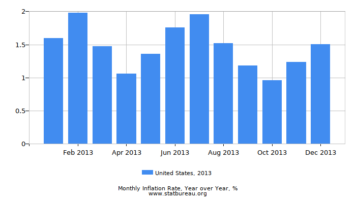 2013 United States Inflation Rate: Year over Year