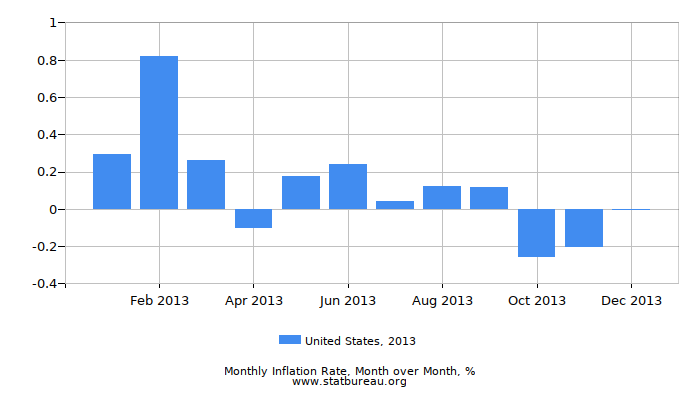 2013 United States Inflation Rate: Month to Month