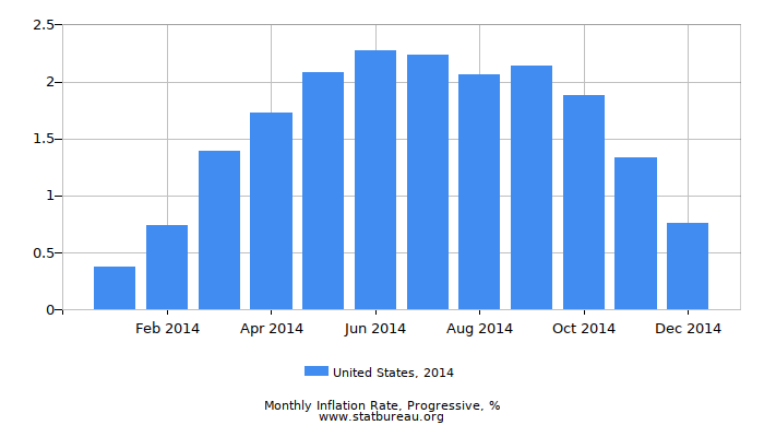 2014 United States Progressive Inflation Rate