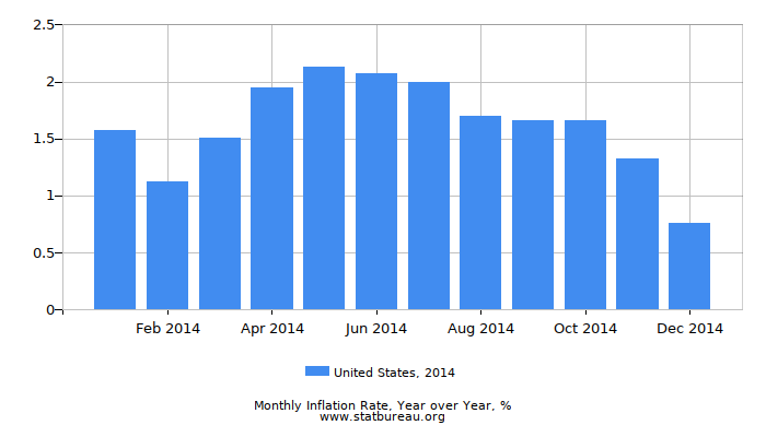 2014 United States Inflation Rate: Year over Year