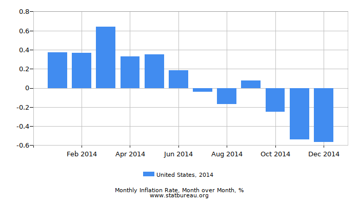 2014 United States Inflation Rate: Month to Month