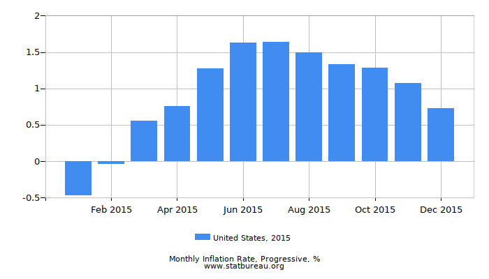 2015 United States Progressive Inflation Rate