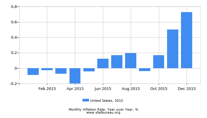 2015 United States Inflation Rate: Year over Year