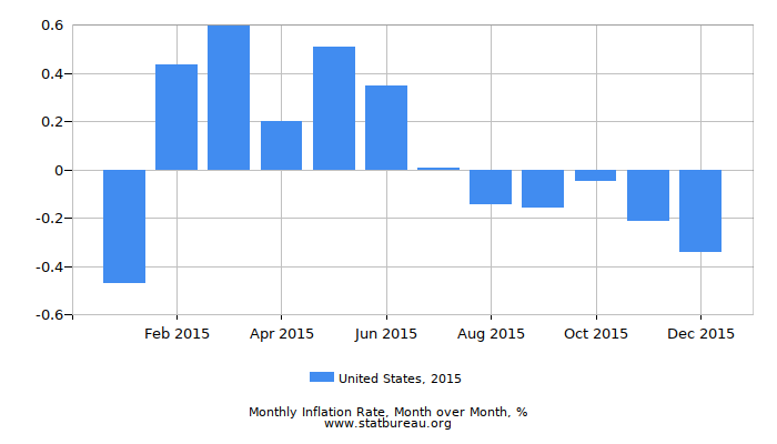 2015 United States Inflation Rate: Month to Month
