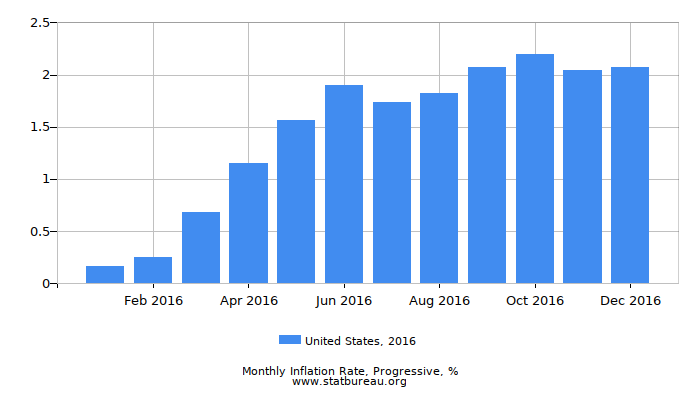 2016 United States Progressive Inflation Rate