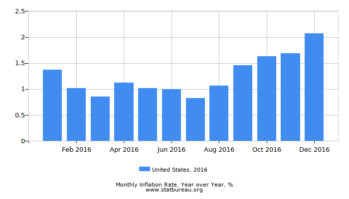 2016 United States Inflation Rate: Year over Year