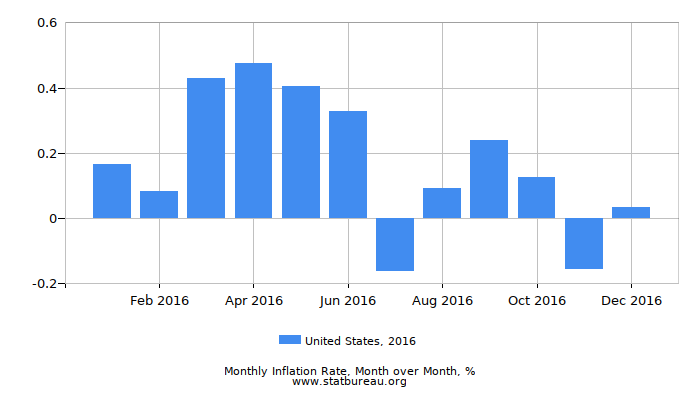 2016 United States Inflation Rate: Month to Month