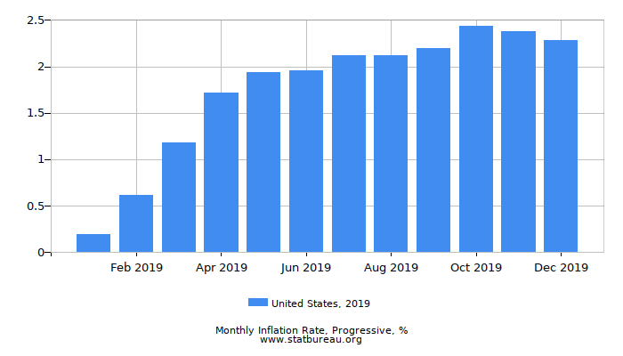 2019 United States Progressive Inflation Rate