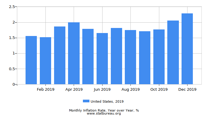 2019 United States Inflation Rate: Year over Year