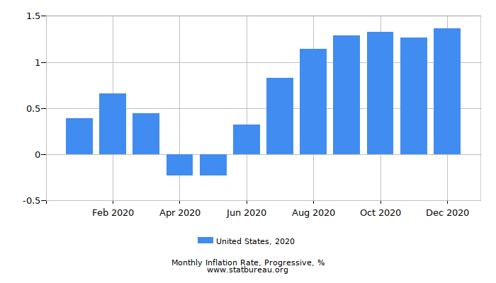 2020 United States Progressive Inflation Rate