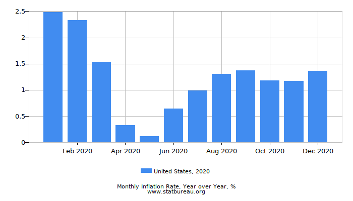 2020 United States Inflation Rate: Year over Year