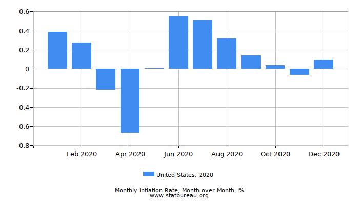2020 United States Inflation Rate: Month to Month