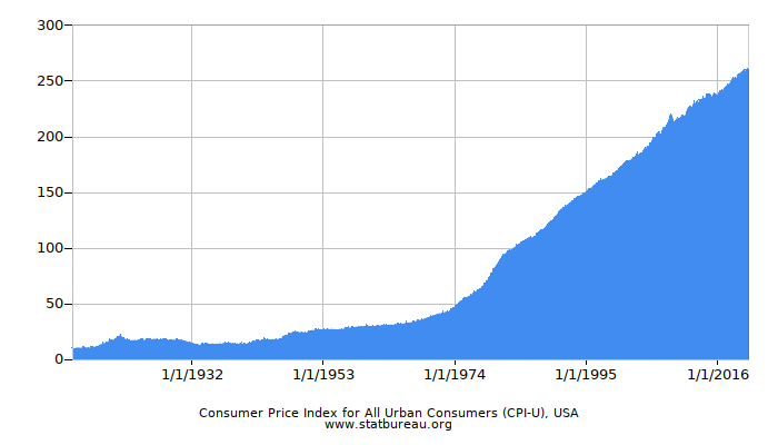 Consumer Price Index for All Urban Consumers (CPI-U), USA
