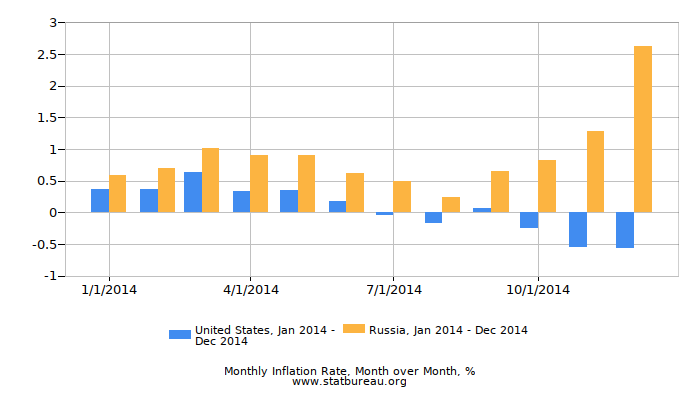 an overview of the annual inflation rate in the united states of america The us inflation rate by year is the percent change in prices from one year to the next, or year-over-year the inflation rate responds to each phase of the business cycle.
