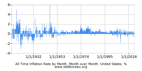 Monthly Inflation - All Years - One Country - Month over Month