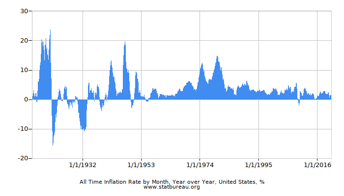 All Time Inflation Rate by Month, Year over Year, United States
