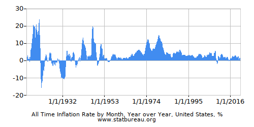 Monthly Inflation - All Years - One Country - Year over Year