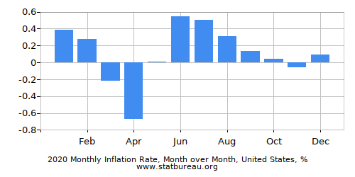 Monthly Inflation - Current Year - One Country - Month over Month