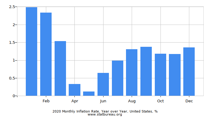 2020 Monthly Inflation Rate, Year over Year, United States