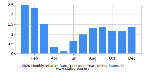 Monthly Inflation - Current Year - One Country - Year over Year