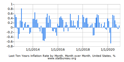 Monthly Inflation - Latest 10 Years - One Country - Month over Month