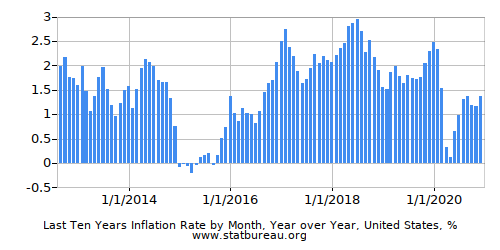 Monthly Inflation -  Latest 10 Years - One Country - Year over Year