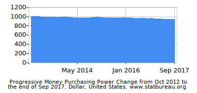 Dynamics of Money Purchasing Power Change in Time due to Inflation, Dollar, United States