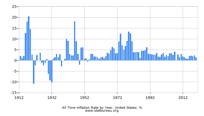 All Time Inflation Rate by Year, United States