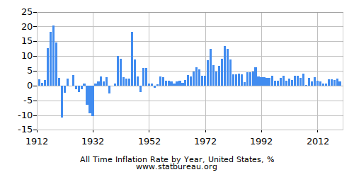 Annual Inflation - All Years - One Country