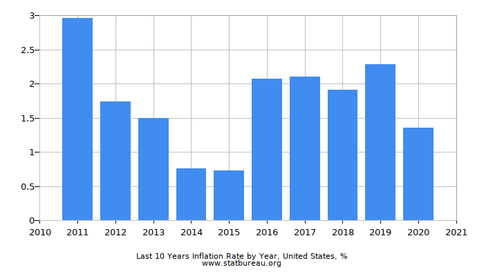 Last 10 Years Inflation Rate by Year, United States